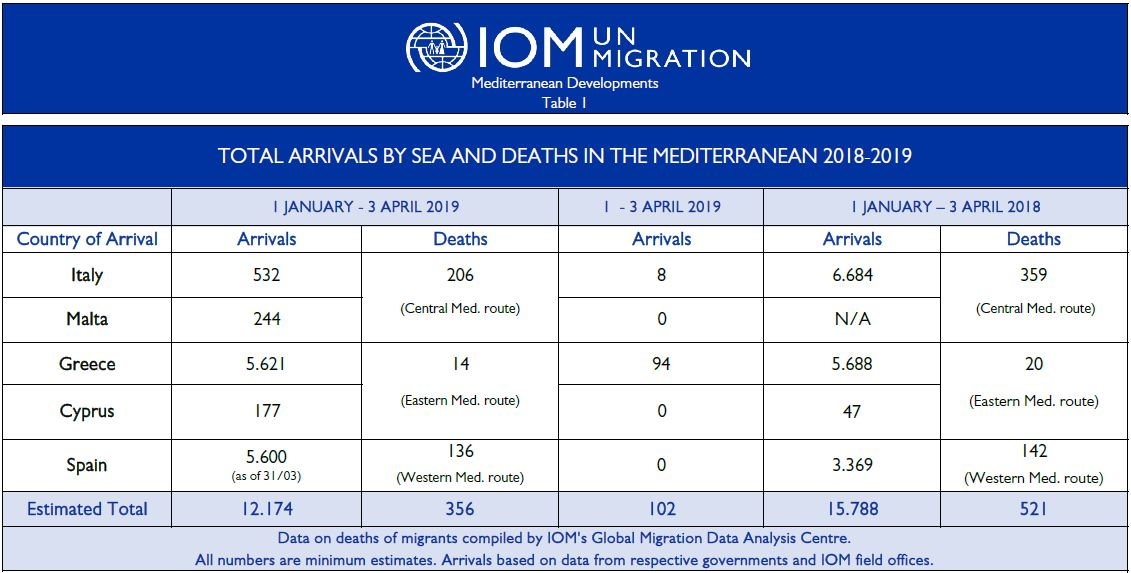 Mediterranean Migrant Arrivals Reach 12,174 in 2019