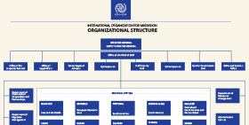 About Iom International Organization For Migration