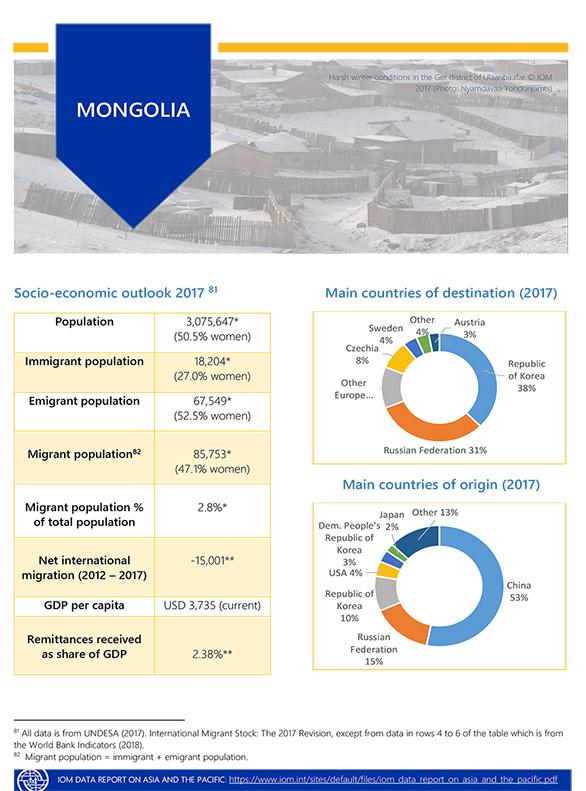 Mongolia International Organization for Migration 7433059