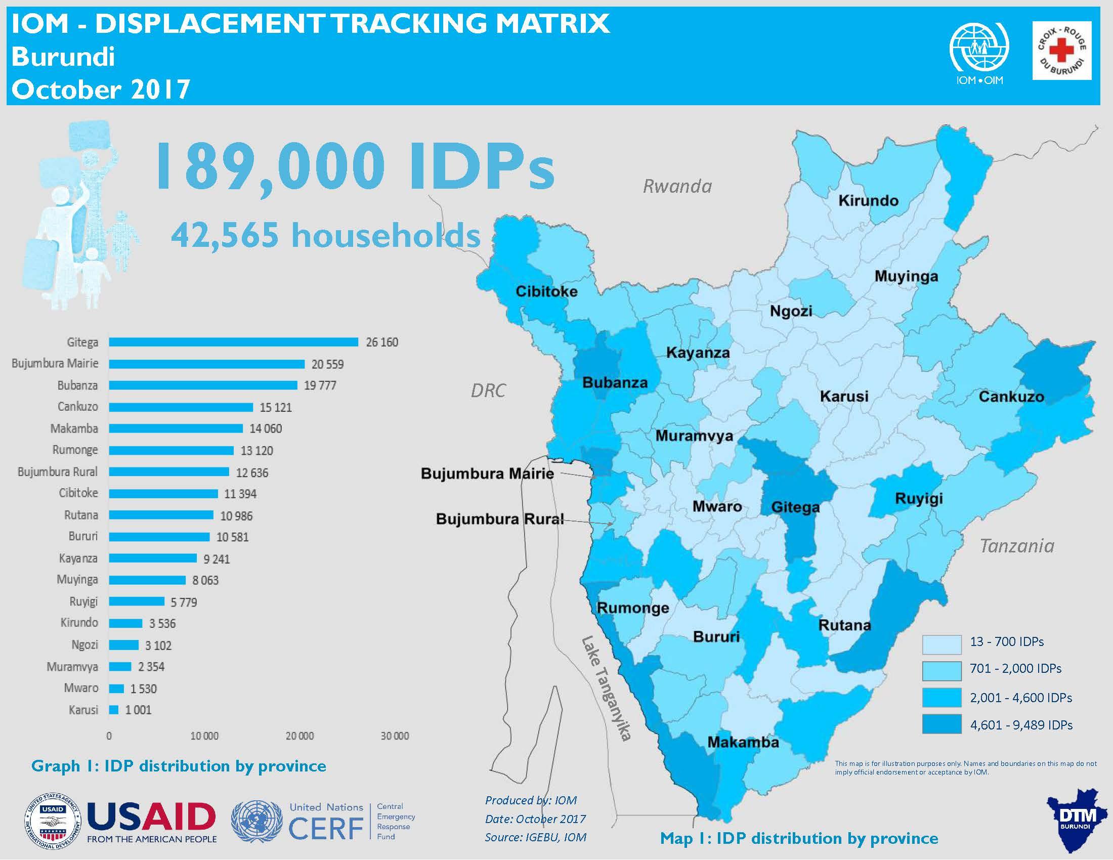 Burundi International Organization For Migration - Where is burundi