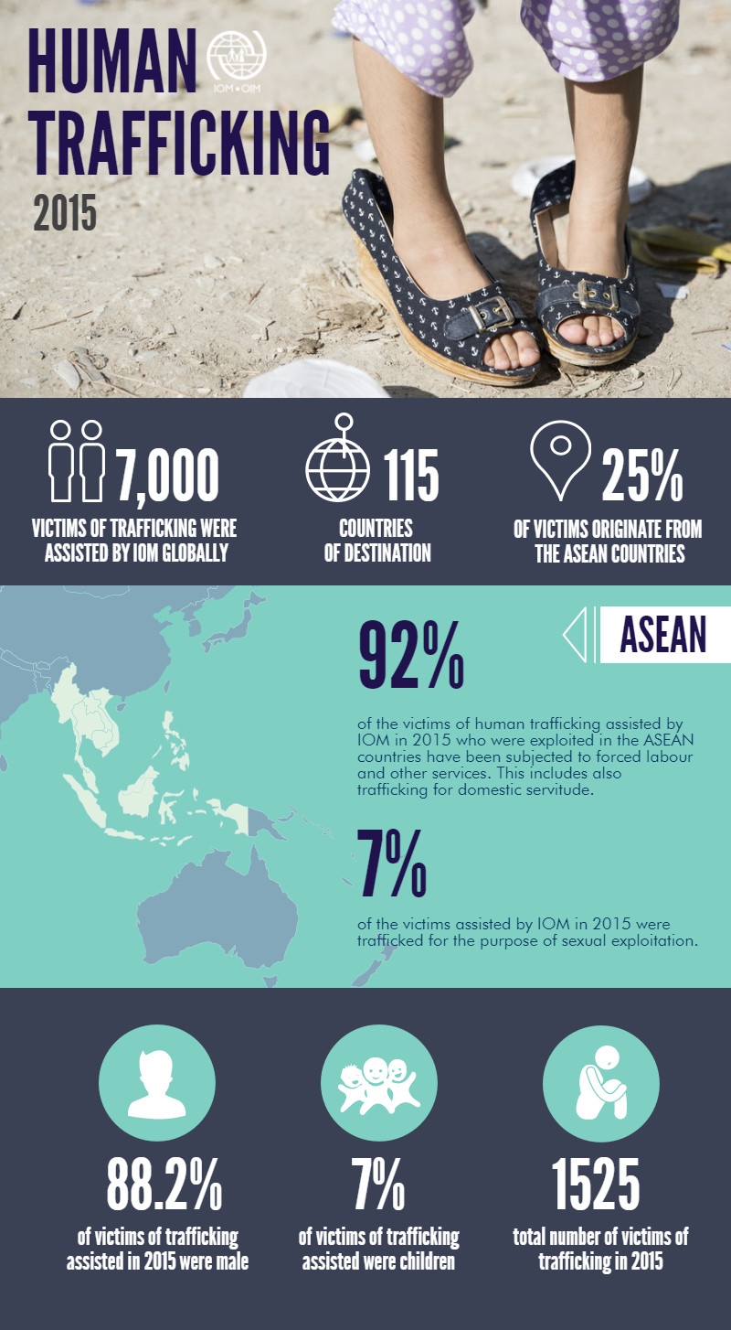 human trafficking in asean
