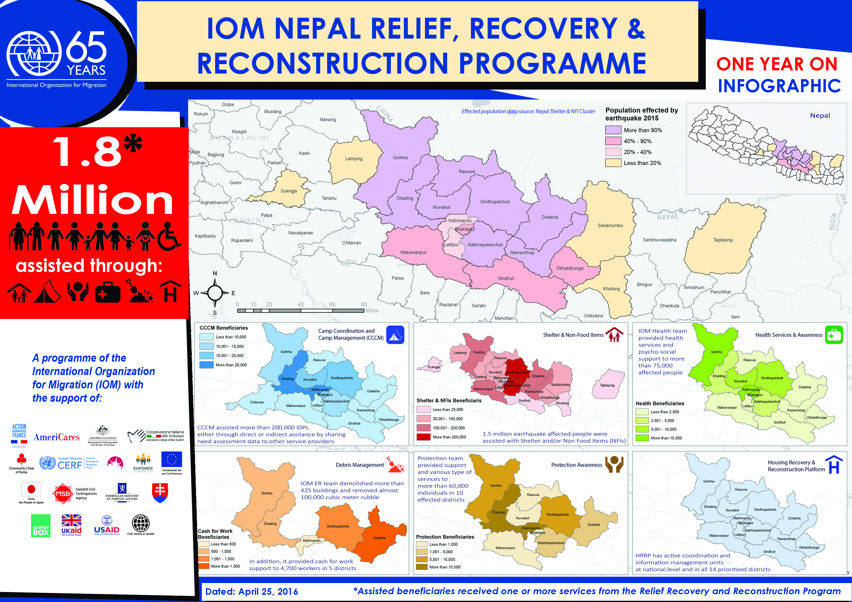 Nepal | International Organization for Migration