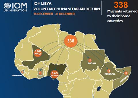 Libya | Voluntary Humanitarian Return (VHR) Assistance