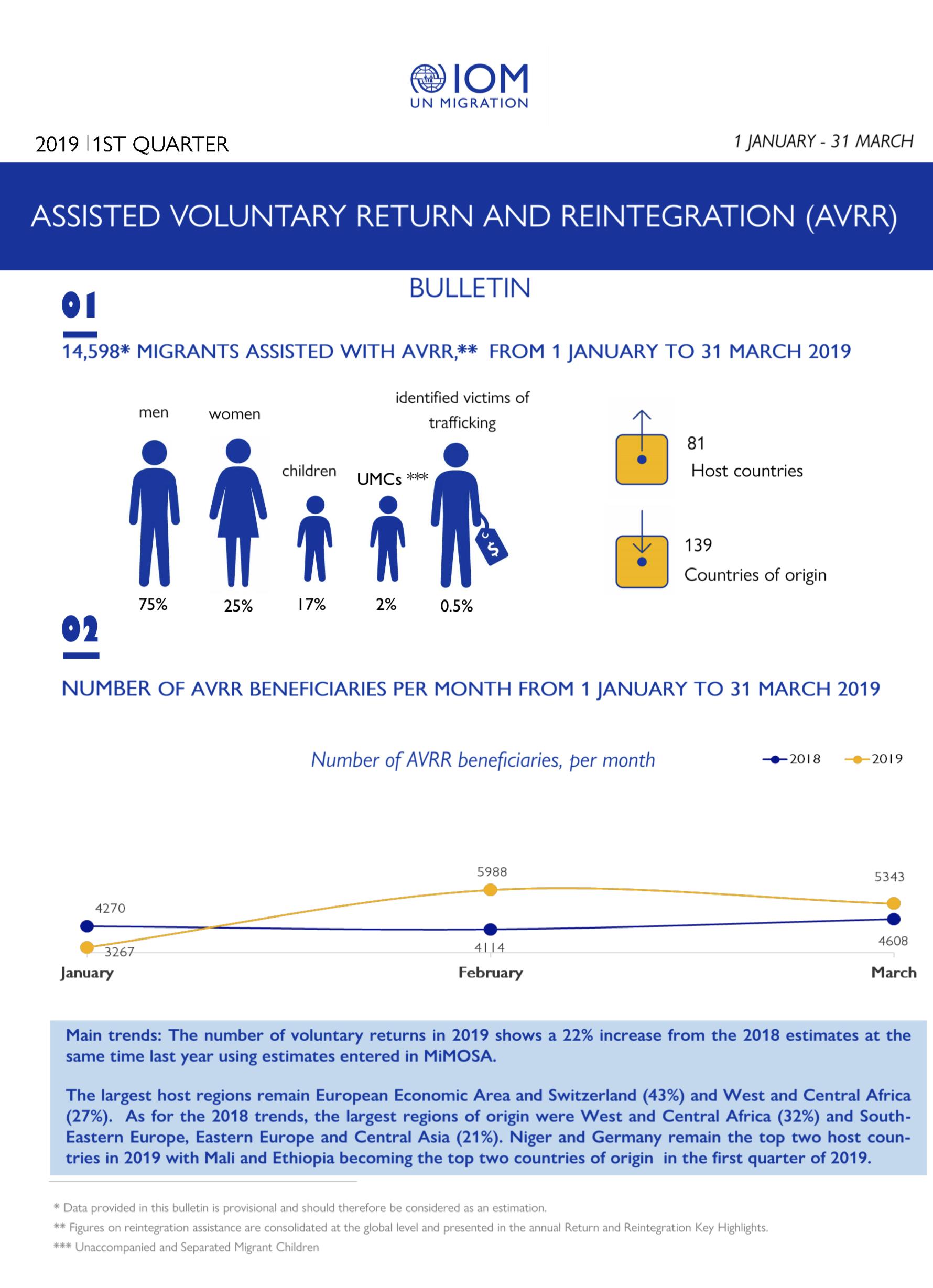 Assisted Voluntary Return and Reintegration | International