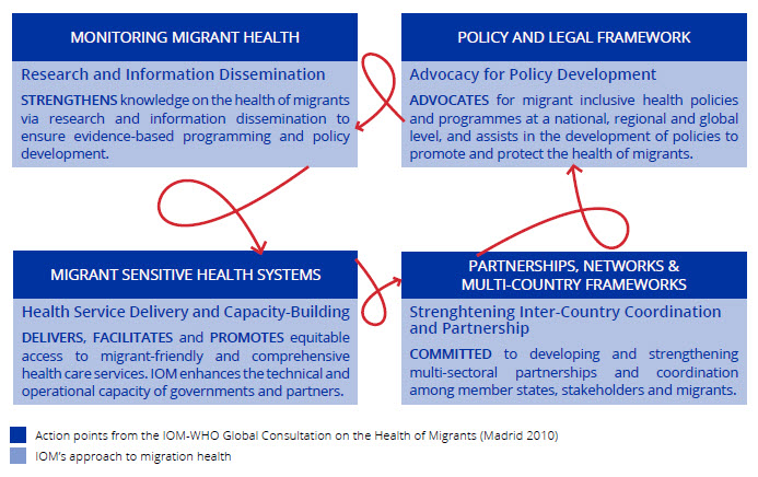 Migration Health | International Organization for Migration