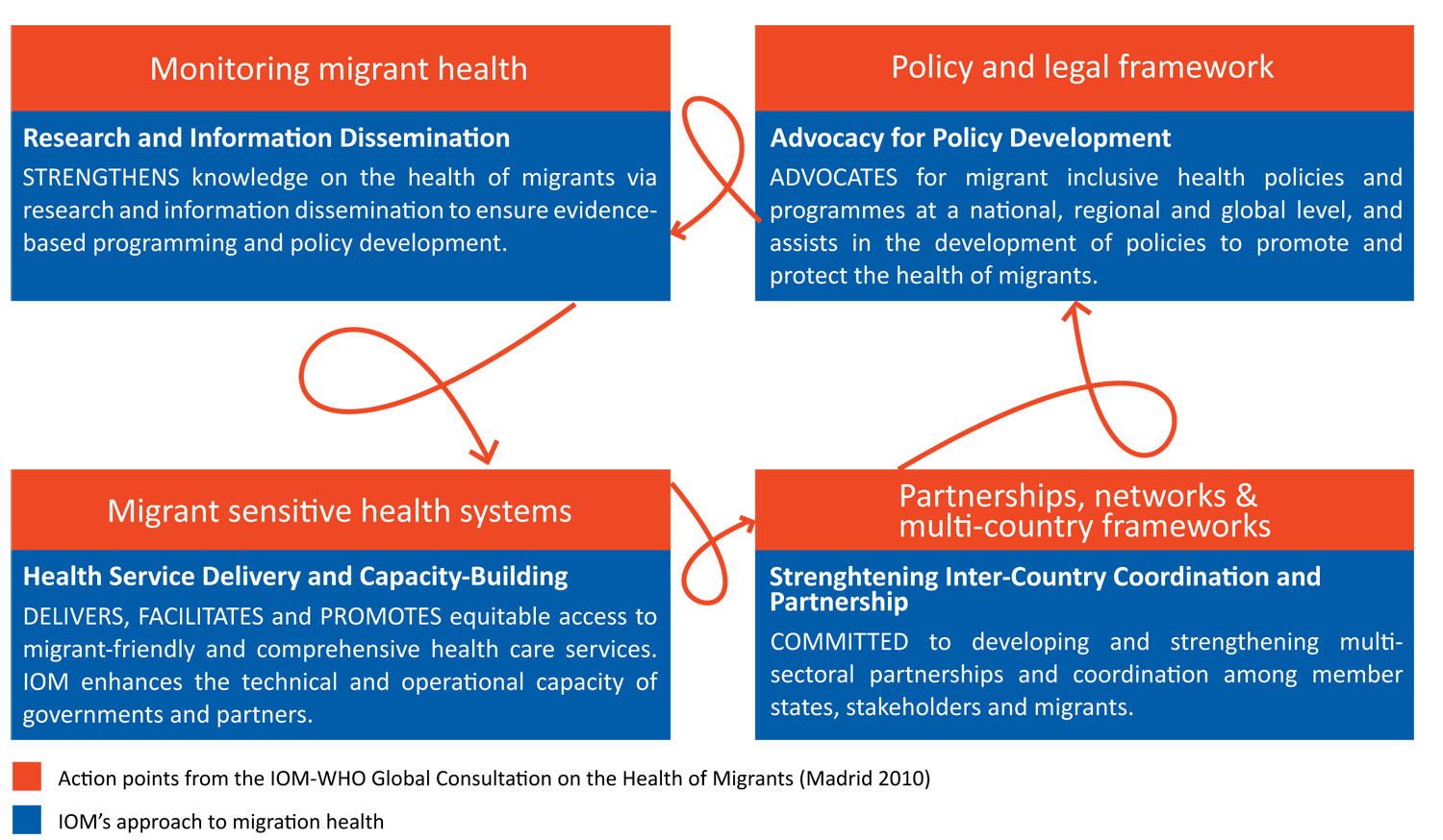 Image result for Migrant sensitive health systems