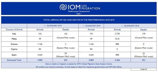Mediterranean Migrant Arrivals Reach 4,883