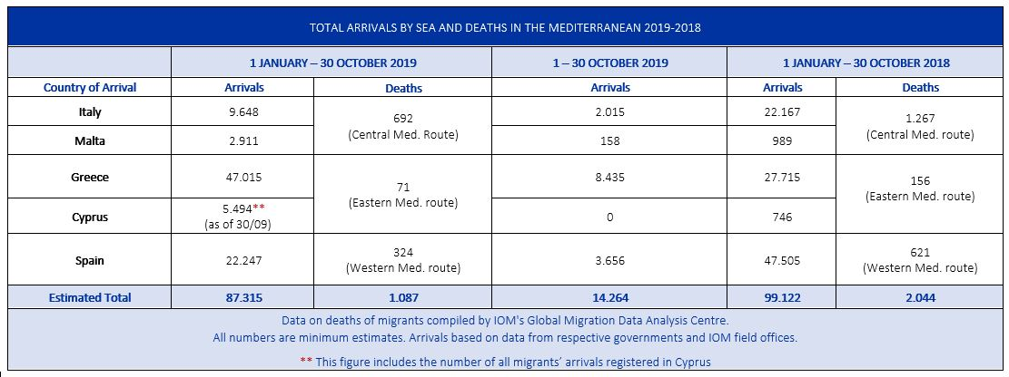 Mediterranean Migrant Arrivals Reach 87,315 in 2019; Deaths Reach ...