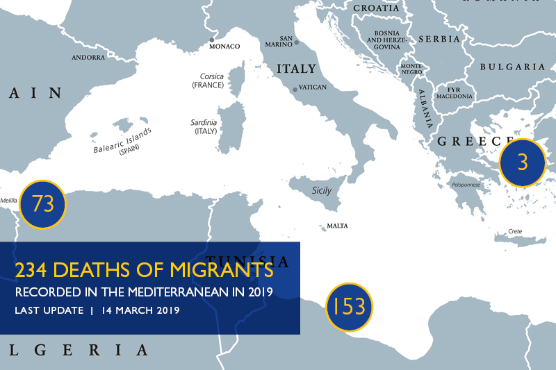 Mediterranean Migrant Arrivals Reach 10,308 in 2019