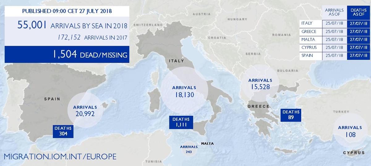 mediterranean migrant arrivals reach 55 001 in 2018 deaths 1 504
