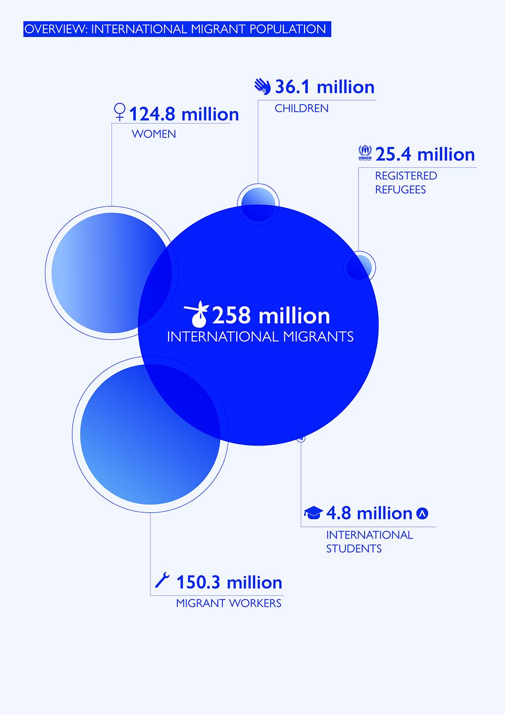 Iom Releases Global Migration Indicators Report 2018