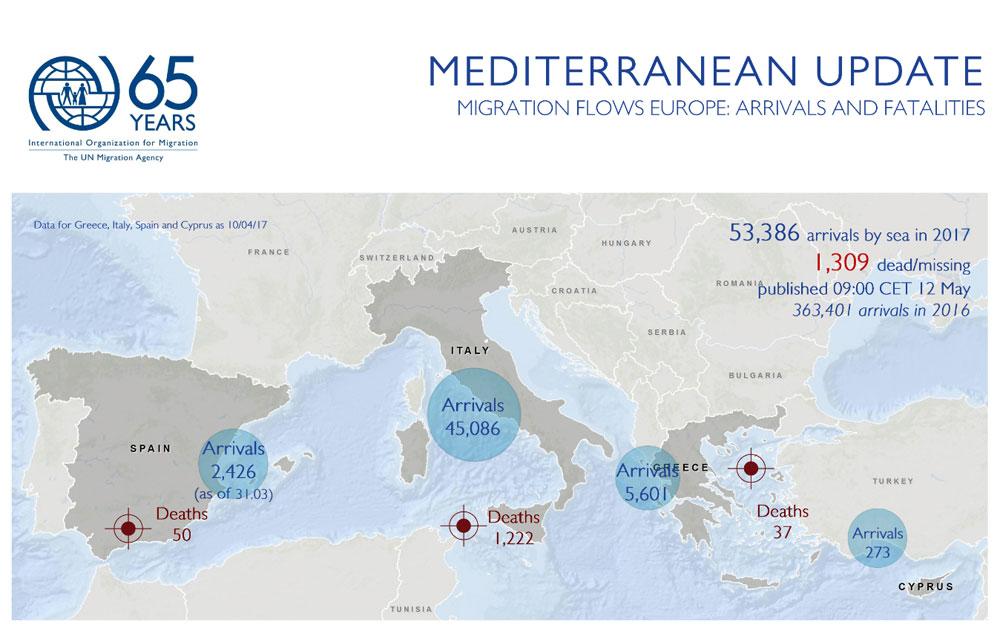 Mediterranean migrant arrivals reach 53386 in 2017 deaths 1309 julia black at iom gmdac tel 49 30 278 778 27 email jblackiom christine petr at iom libya tel 216 29 240 448 email chpetreiom gumiabroncs Image collections