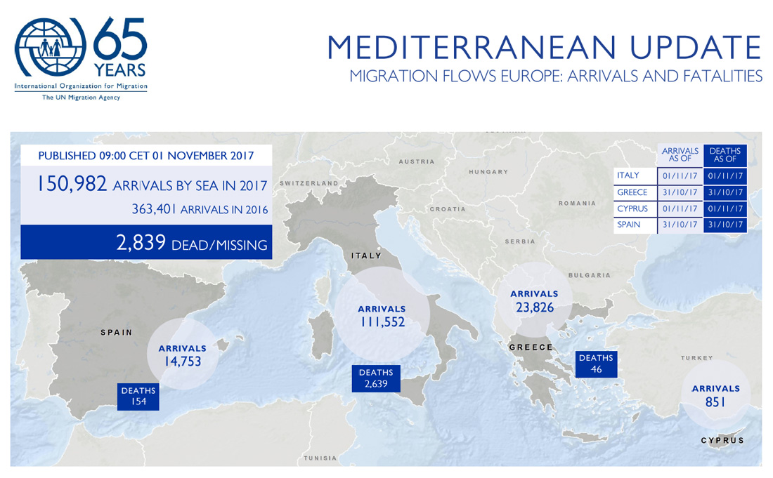 Mediterranean Migrant Arrivals Reach 150,982 in 2017; Deaths Reach ...