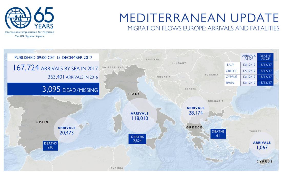 Mediterranean Migrant Arrivals Reach 167,724 in 2017; Deaths Reach 3,095