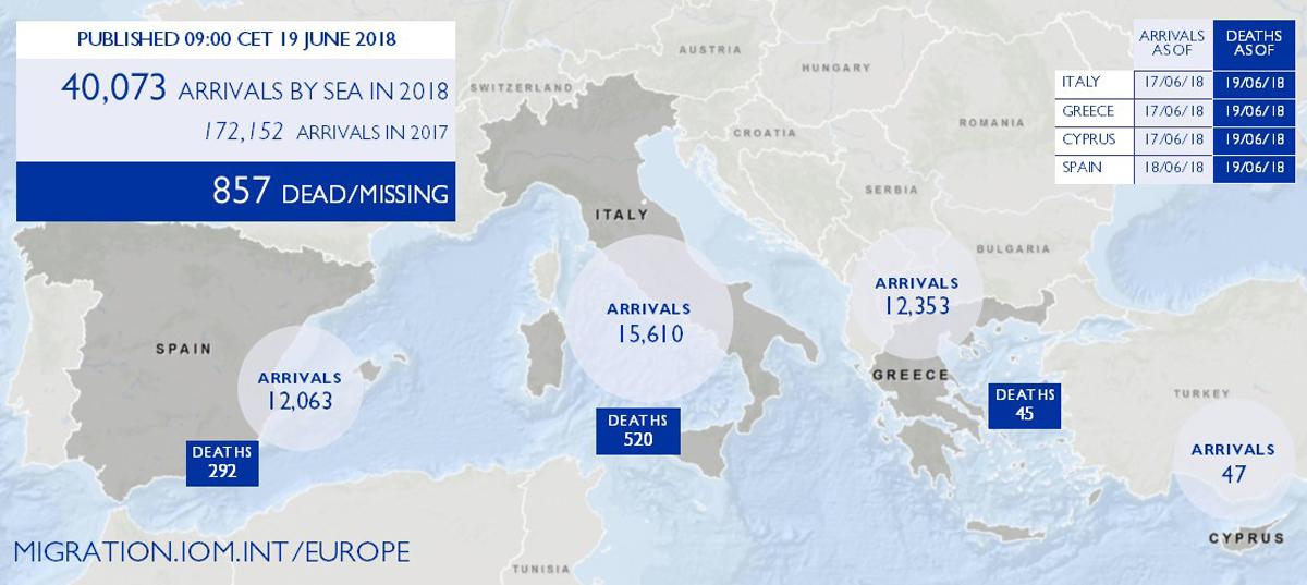 Feed aggregator   Internationale Organisation für Migration