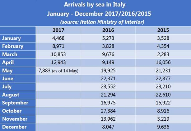 Arrivals by sea in Italy_Jan-Dec 2017-2016-2015