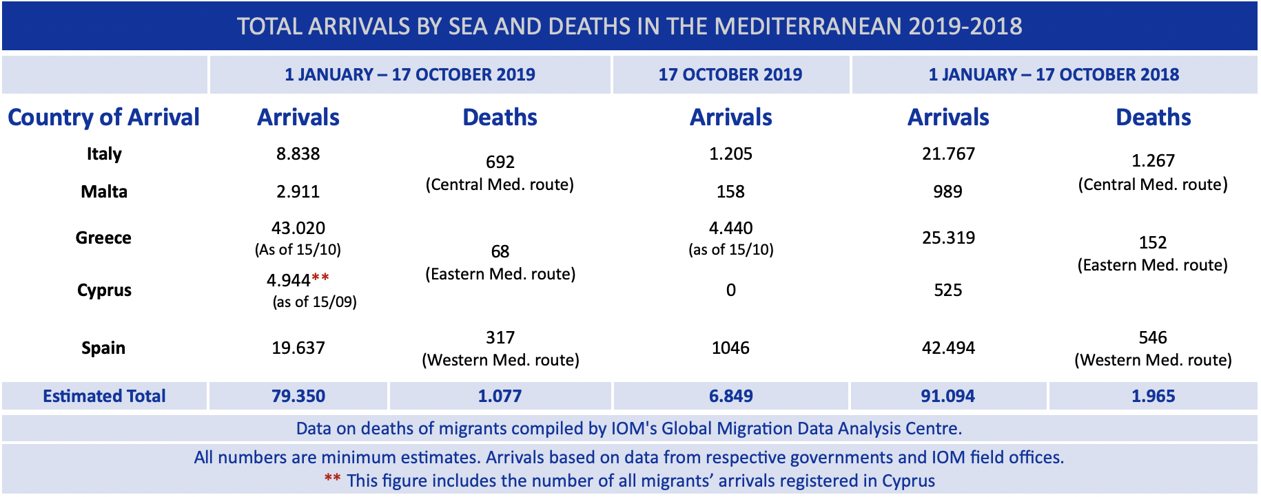 Mediterranean Arrivals Reach 79,350 in 2019, Deaths Reach 1,077 ...
