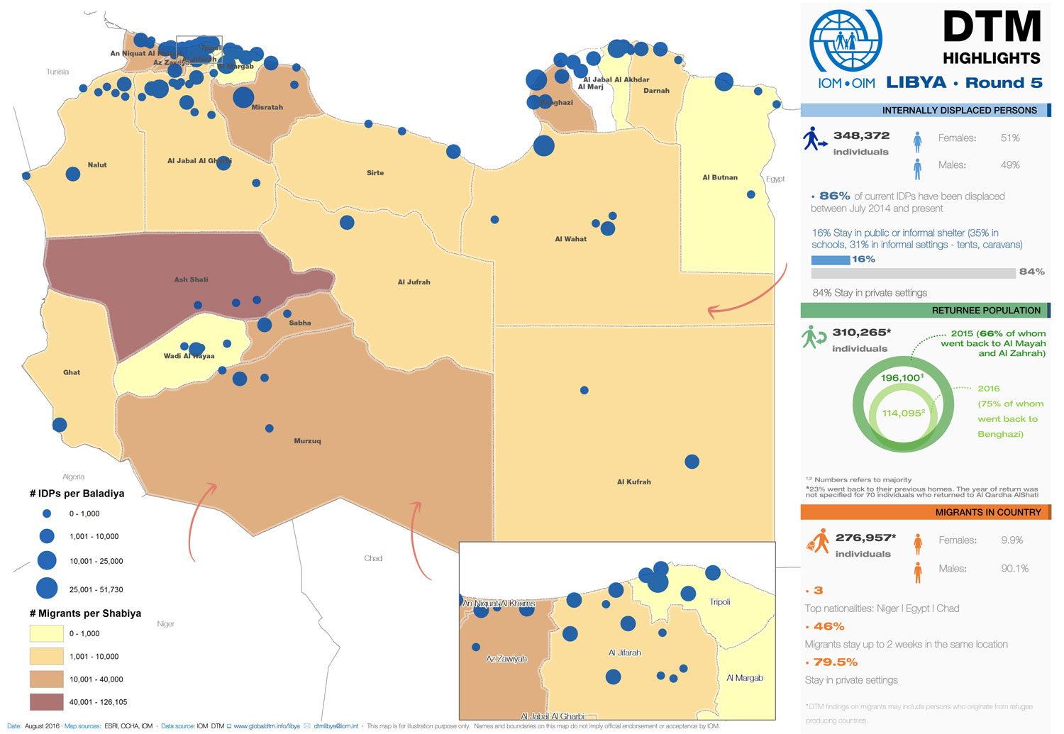IOM Libya Releases 5th Mobility Tracking Report International