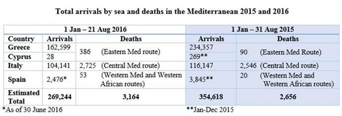 Entre el 1 de enero y el miércoles pasado murieron 3.164 migrantes en el Mediterráneo