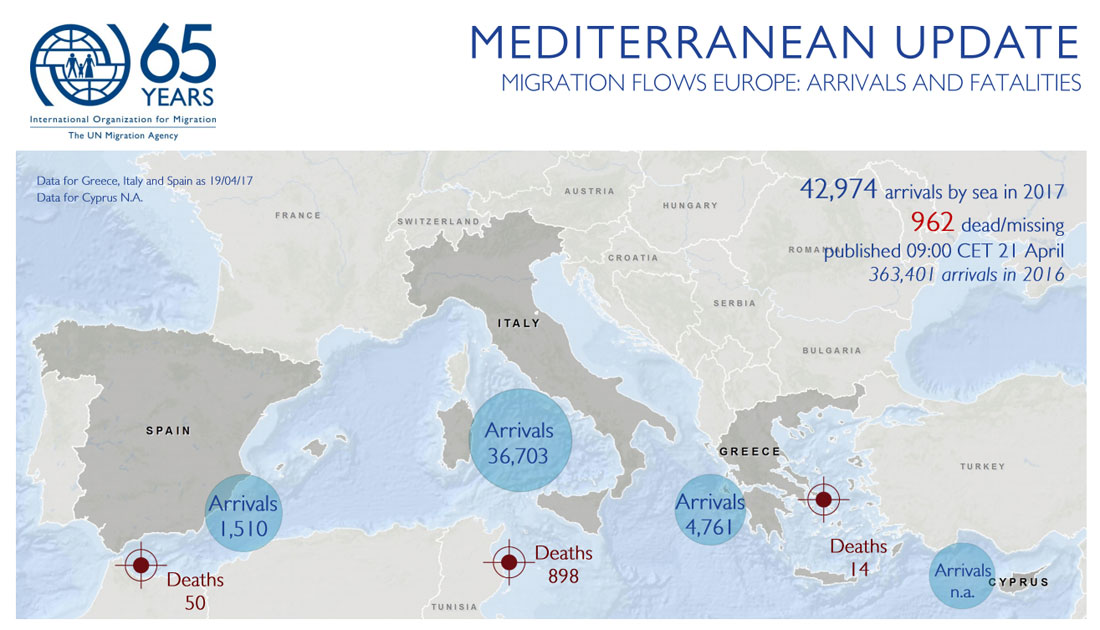Mediterranean Migrant Arrivals Approach 43,000 in 2017 ...
