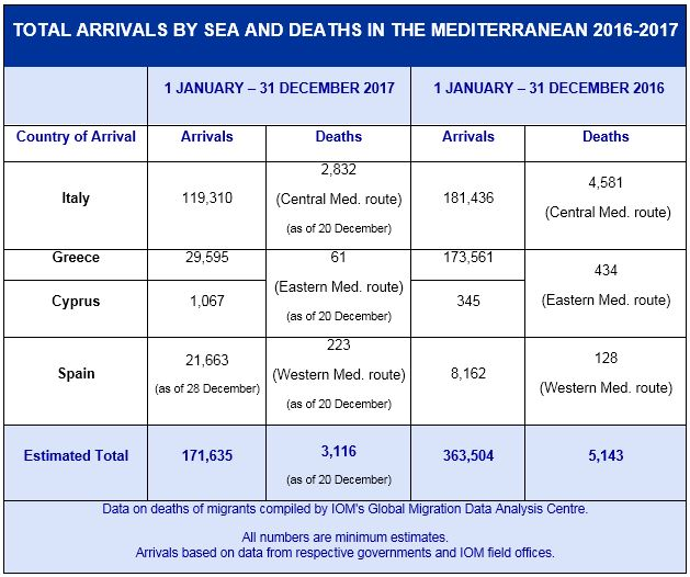 Up to 64 migrants feared dead in shipwreck off Libya: IOM