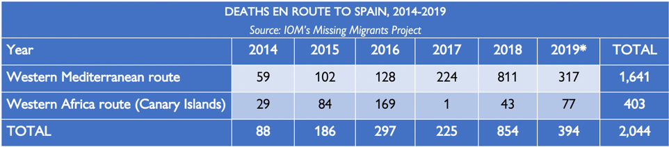 Mediterranean Fatalities in 2019 Rise to 1,071 with Latest ...