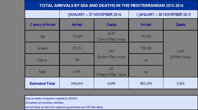 Mediterranean Migrant Arrivals Reach 348,664; Deaths at Sea: 4,690