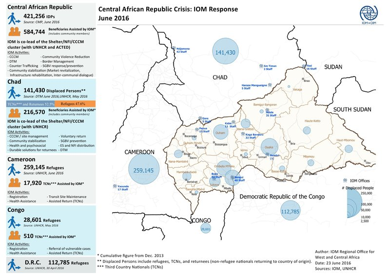 Central African Republic - IOM Crisis Response | June 2016