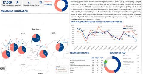 Uganda | International Organization for Migration