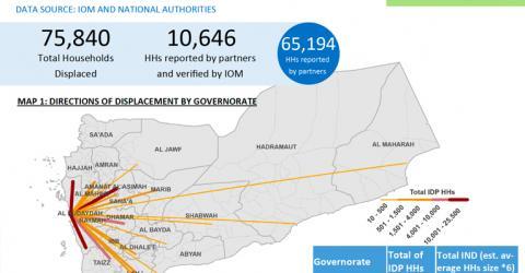 Yemen | International Organization for Migration