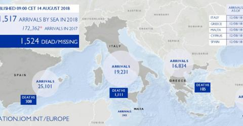 Mediterranean Migrant Arrivals Reach 61,517 in 2018; Deaths Reach 1,524