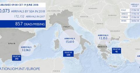 Mediterranean Migrant Arrivals Reach 40,073 in 2018; Deaths Reach 857