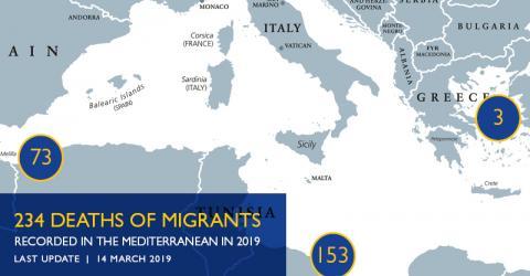 Mediterranean Migrant Arrivals Reach 10,308 in 2019; Deaths Reach ...