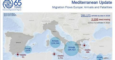 Migrant Arrivals on Mediterranean Reach 291,175; Deaths at Sea: 3,198
