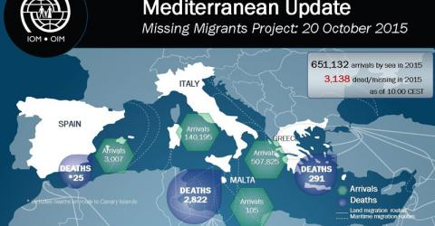 Migrant arrivals in Greece this weekend exceeded peak summer days.