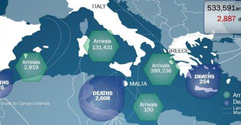 In 2015, an estimated 533,591 migrants have arrived in Europe by sea and 2,887 have died en route.