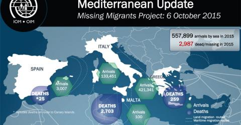 Some 2,987 migrants have perished this year in the Mediterranean
