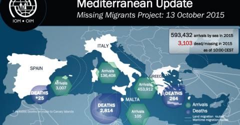 Mediterranean arrivals in 2015 are now close to 600,000.