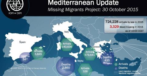 Migrant Deaths Rise to 3,329 in 2015