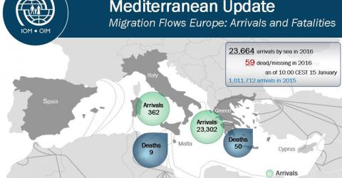 Migrant arrivals in Europe by sea in the first 14 days of 2016.