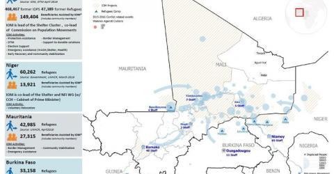 Mali - Crisis Response Situation Report | May 2016