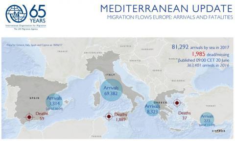 Mediterranean Migrant Arrivals Reach 81,292 in 2017; 1,985 Deaths