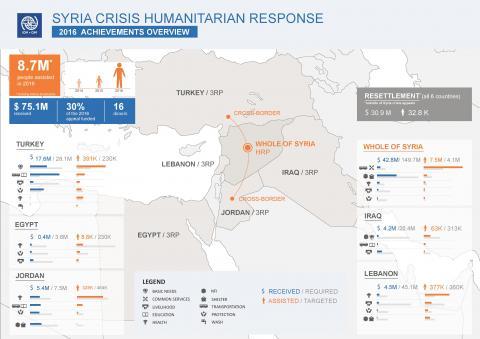 IOM 2016 Syria Crisis Response Achievements