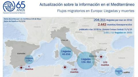 Se contabilizan 204.311 llegadas y 2.443 muertes de migrantes en el Mediterráneo