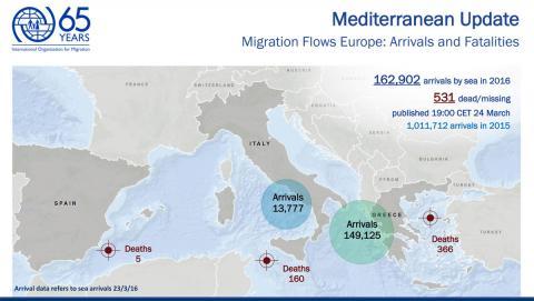 Llegadas de migrantes en el Mediterráneo en 2016