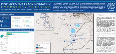 IOM DTM Emergency Tracking -  Mosul Operations Fact Sheet #4, 24 November 2016