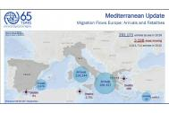 Migrant Arrivals on Mediterranean Reach 291,175; Deaths at Sea: 3,198