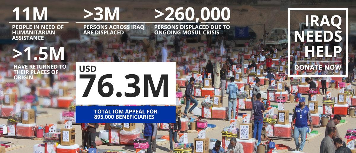 Iraq | IOM Funding Appeal | January - December 2017