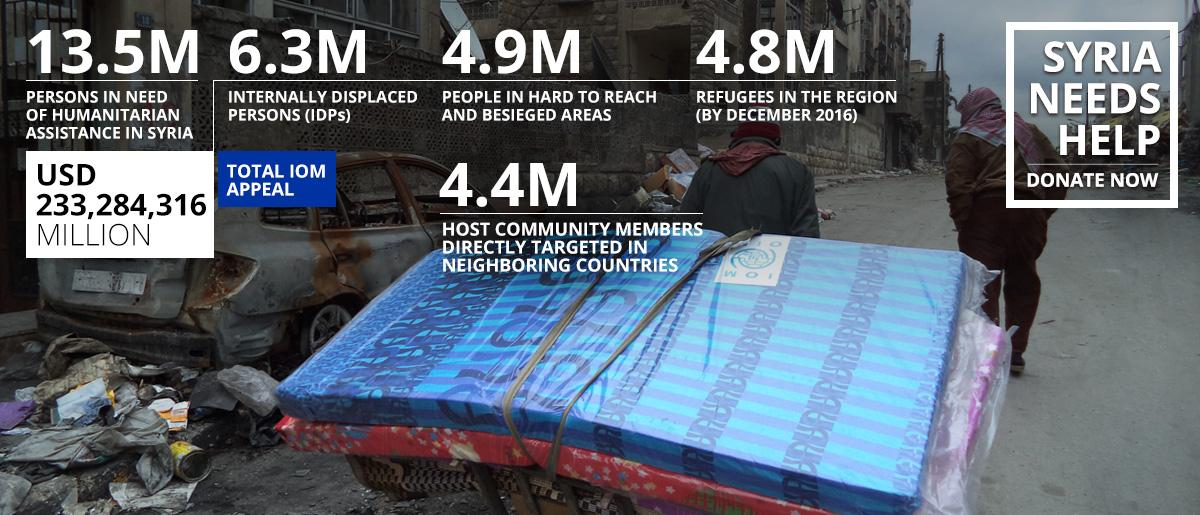 IOM Appeals for USD 234 Million to Help Displaced Syrians, Host Communities in Syria and Region